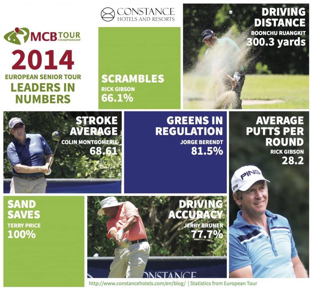 Golf infographic