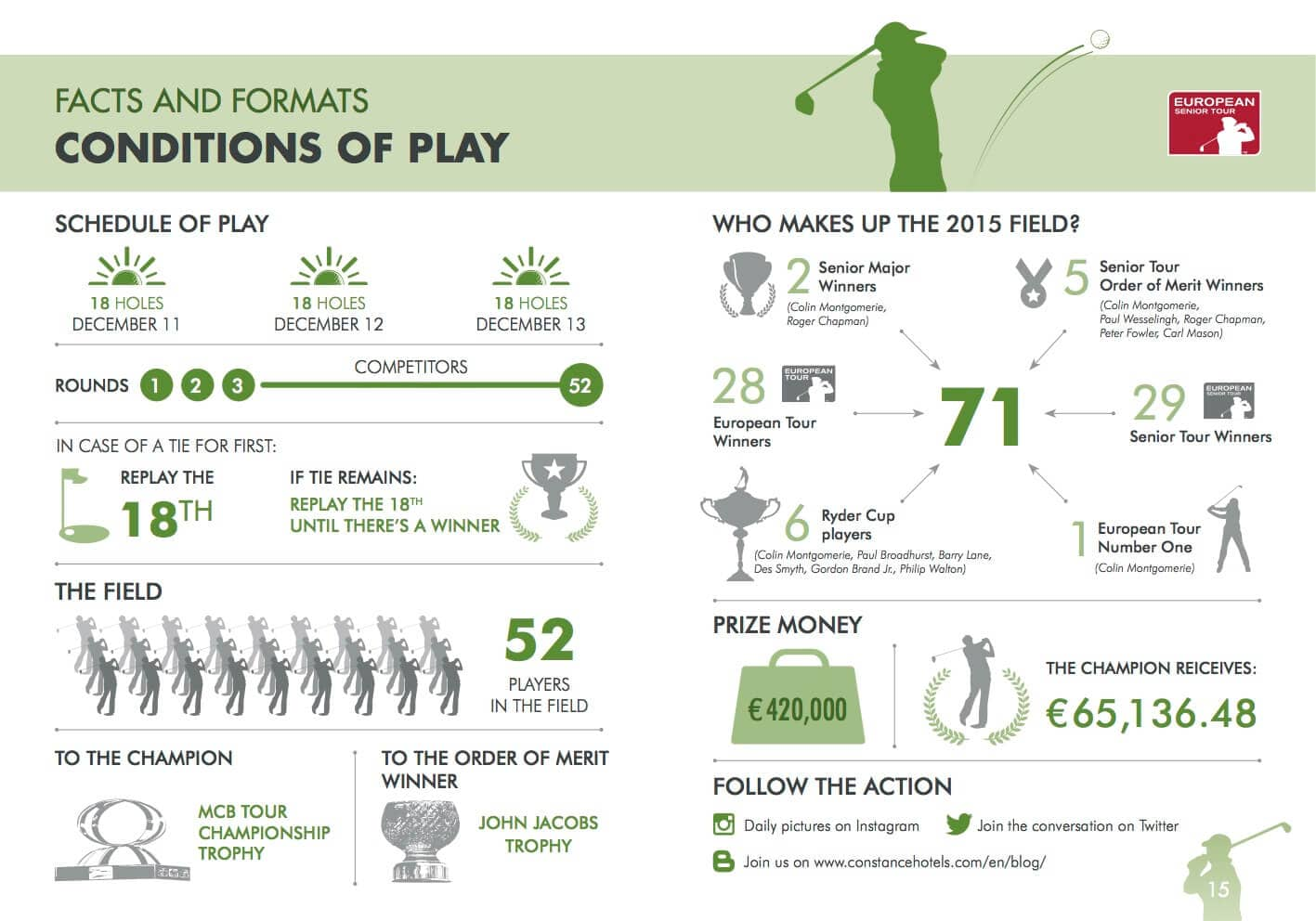 European Senior Tour Championship - The facts and Figures
