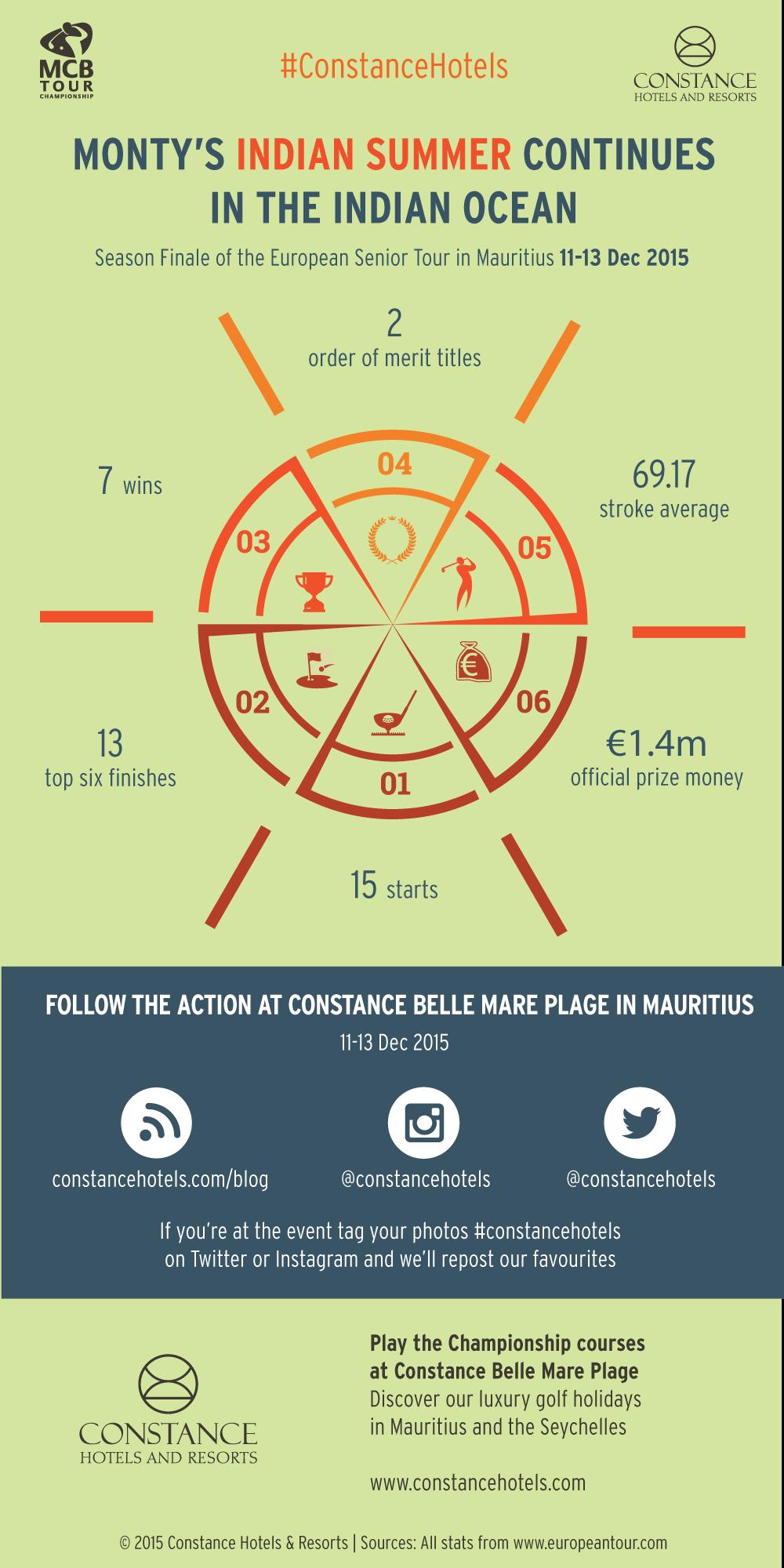 #MCBGolf Infographic